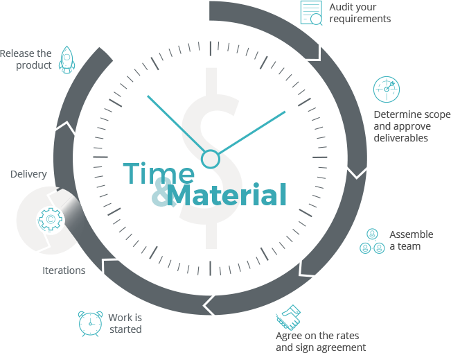 TIME & MATERIALS